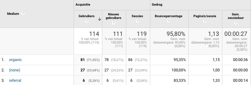 google-analytics-spam-kanalen