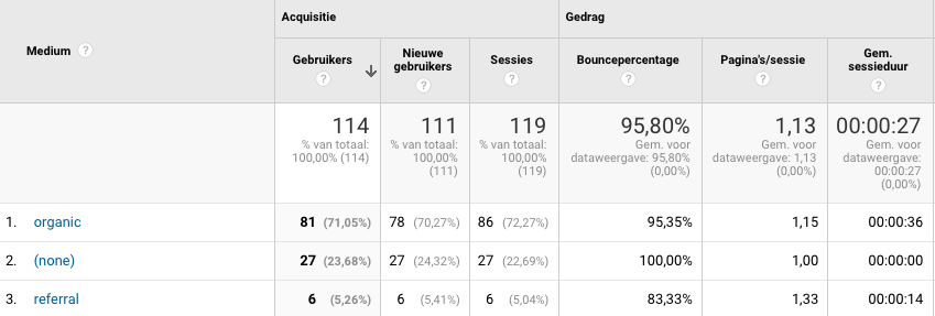 google-analytics-spam-kanalen