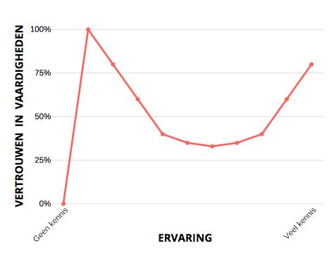 Dunning-Kruger curve