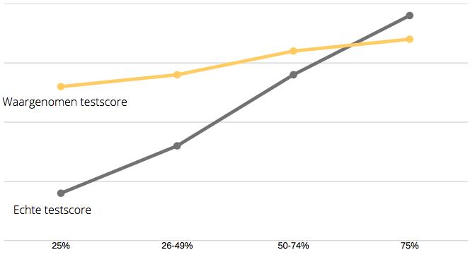 dunning-kruger-effect: testscore